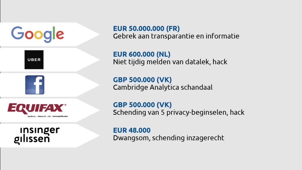 Voorbeelden opgelegde boetes aan bedrijven met datalekken