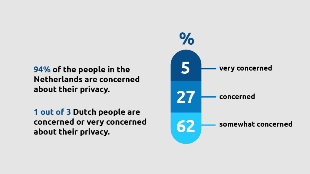 Data privacy barometer
