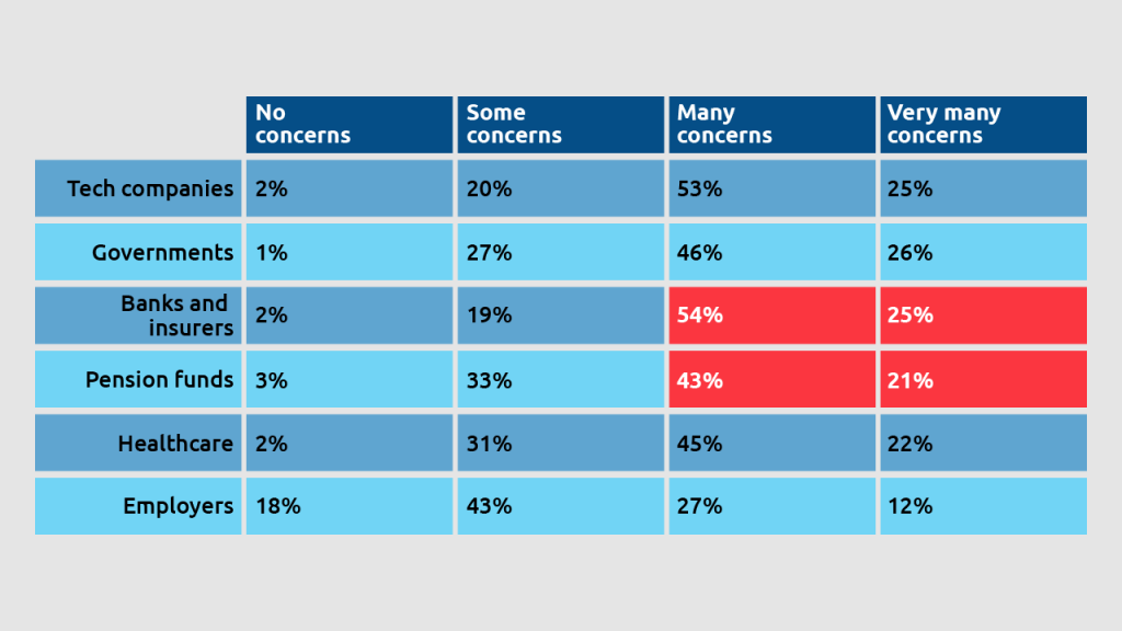 privacy concerns per sector